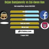 Dejan Damjanović vs Eui-Gwon Han h2h player stats