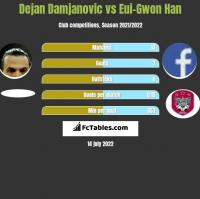 Dejan Damjanovic vs Eui-Gwon Han h2h player stats