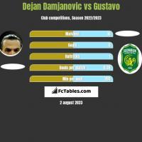 Dejan Damjanovic vs Gustavo h2h player stats