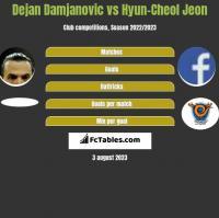 Dejan Damjanovic vs Hyun-Cheol Jeon h2h player stats
