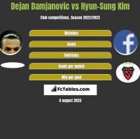 Dejan Damjanovic vs Hyun-Sung Kim h2h player stats