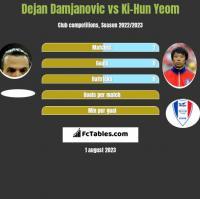Dejan Damjanović vs Ki-Hun Yeom h2h player stats