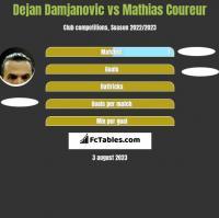 Dejan Damjanovic vs Mathias Coureur h2h player stats