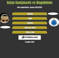 Dejan Damjanović vs Waguininho h2h player stats