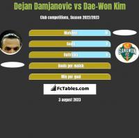 Dejan Damjanovic vs Dae-Won Kim h2h player stats