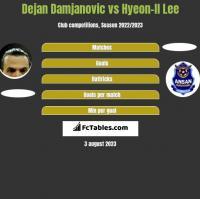 Dejan Damjanović vs Hyeon-Il Lee h2h player stats