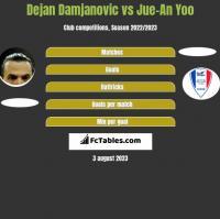 Dejan Damjanović vs Jue-An Yoo h2h player stats