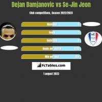 Dejan Damjanović vs Se-Jin Jeon h2h player stats