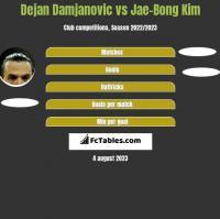 Dejan Damjanovic vs Jae-Bong Kim h2h player stats