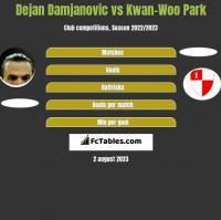Dejan Damjanovic vs Kwan-Woo Park h2h player stats