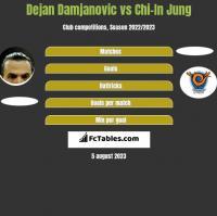 Dejan Damjanovic vs Chi-In Jung h2h player stats