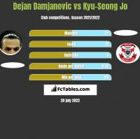 Dejan Damjanovic vs Kyu-Seong Jo h2h player stats
