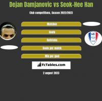 Dejan Damjanović vs Seok-Hee Han h2h player stats