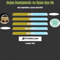 Dejan Damjanović vs Hyun-Gyu Oh h2h player stats