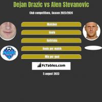 Dejan Drazic vs Alen Stevanović h2h player stats