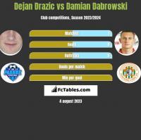 Dejan Drazic vs Damian Dabrowski h2h player stats