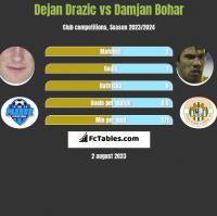 Dejan Drazic vs Damjan Bohar h2h player stats