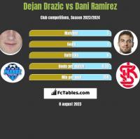 Dejan Drazic vs Dani Ramirez h2h player stats