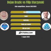 Dejan Drazic vs Filip Starzynski h2h player stats