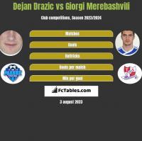 Dejan Drazic vs Giorgi Merebashvili h2h player stats
