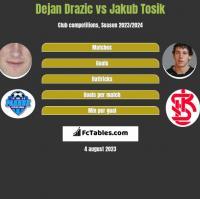 Dejan Drazic vs Jakub Tosik h2h player stats