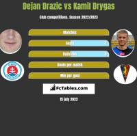 Dejan Drazic vs Kamil Drygas h2h player stats