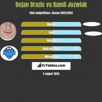 Dejan Drazic vs Kamil Jóźwiak h2h player stats