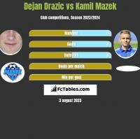 Dejan Drazic vs Kamil Mazek h2h player stats