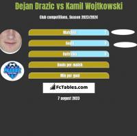 Dejan Drazic vs Kamil Wojtkowski h2h player stats