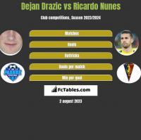 Dejan Drazic vs Ricardo Nunes h2h player stats