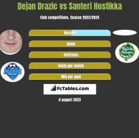 Dejan Drazic vs Santeri Hostikka h2h player stats