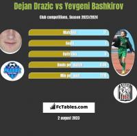 Dejan Drazic vs Yevgeni Bashkirov h2h player stats