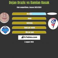 Dejan Drazic vs Damian Rasak h2h player stats