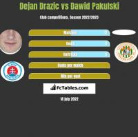 Dejan Drazic vs Dawid Pakulski h2h player stats
