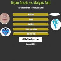 Dejan Drazic vs Matyas Tajti h2h player stats