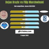Dejan Drazic vs Filip Marchwinski h2h player stats