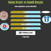 Dejan Drazic vs Dawid Kocyla h2h player stats
