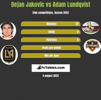 Dejan Jakovic vs Adam Lundqvist h2h player stats
