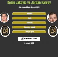 Dejan Jakovic vs Jordan Harvey h2h player stats
