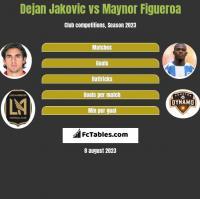 Dejan Jakovic vs Maynor Figueroa h2h player stats