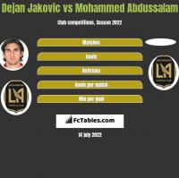 Dejan Jakovic vs Mohammed Abdussalam h2h player stats