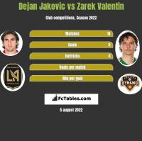 Dejan Jakovic vs Zarek Valentin h2h player stats