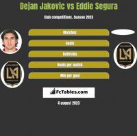 Dejan Jakovic vs Eddie Segura h2h player stats
