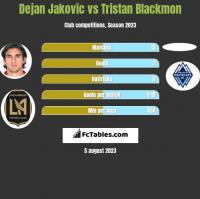 Dejan Jakovic vs Tristan Blackmon h2h player stats