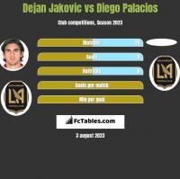 Dejan Jakovic vs Diego Palacios h2h player stats