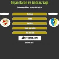 Dejan Karan vs Andras Vagi h2h player stats