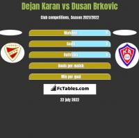 Dejan Karan vs Dusan Brkovic h2h player stats
