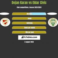 Dejan Karan vs Eldar Civic h2h player stats