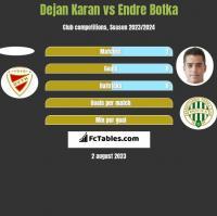 Dejan Karan vs Endre Botka h2h player stats