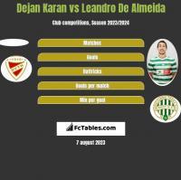 Dejan Karan vs Leandro De Almeida h2h player stats